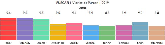 PURCARI_Viorica_de_Purcari_2019_review