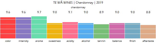 TE_WA_WINES_Chardonnay_2019_review