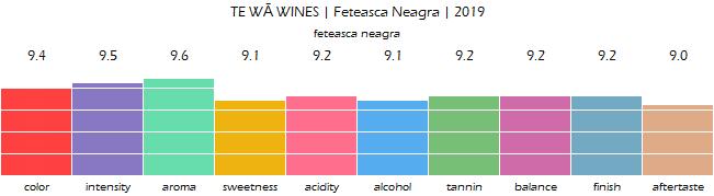 TE_WA_WINES_FeteascaNeagra_2019_review