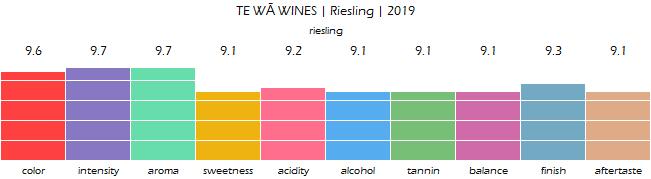 TE_WA_WINES_Riesling_2019_review