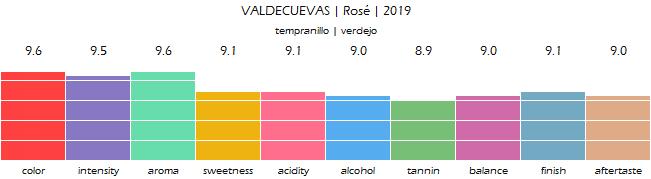 VALDECUEVAS_Rose_2019_review