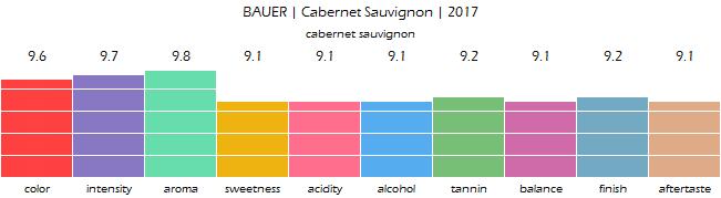 BAUER_CabernetSauvignon_2017_review