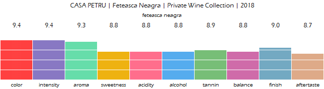 CASA_PETRU_FeteascaNeagra_PrivateWineCollection_2018_review