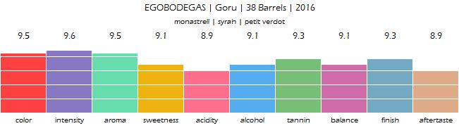 EGOBODEGAS_Goru_38_Barrels_2016_review