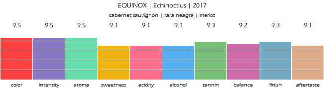 EQUINOX_Echinoctius_2017_review