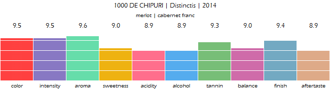 1000_DE_CHIPURI_Distinctis_2014_review
