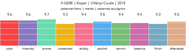 A_GERE_Kopar_Villanyi_Cuvee_2015_review