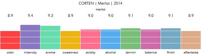 CORTEN_Merlot_2014_review