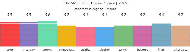 CRAMA_FERDI_Cuvee_Pitigaia_2016_review
