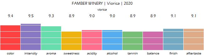 FAMBER_WINERY_Viorica_2020_review