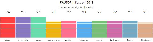 FAUTOR_Illustro_2015_review