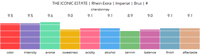 THE_ICONIC_ESTATE_RheinExtra_ImperialBrut_review