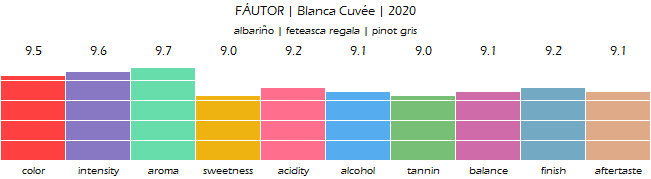 FAUTOR_Blanca_Cuvee_2020_review