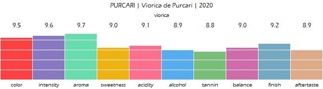 PURCARI_Viorica_de_Purcari_2020_review