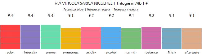 VIA_VITICOLA_SARICA_NICULITEL_Trilogie_in_Alb_review