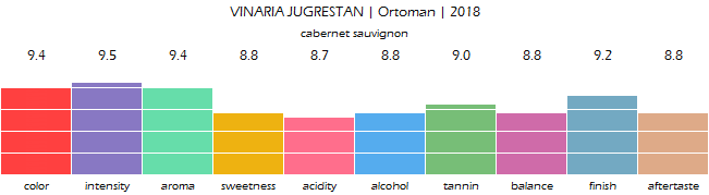 VINARIA_JUGRESTAN_Ortoman_2018_review