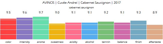 AVINCIS_CuveeAndrei_CabernetSauvignon_2017_review