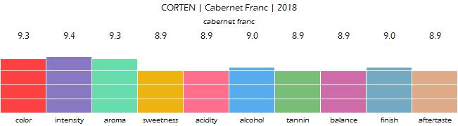 CORTEN_CabernetFranc_2018_review