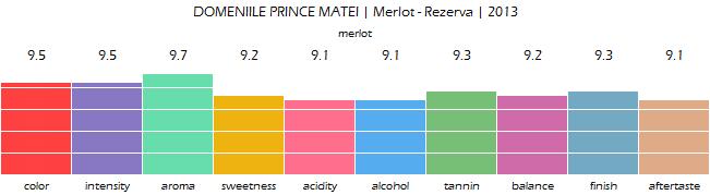 DOMENIILE_PRINCE_MATEI_Merlot_Rezerva_2013_review
