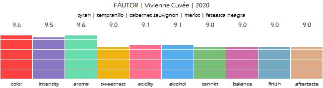 FAUTOR_VivienneCuvee_2020_review