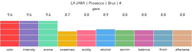 LA_JARA_Prosecco_Brut_review
