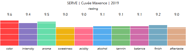 SERVE_CuveeMaxence_2019_review