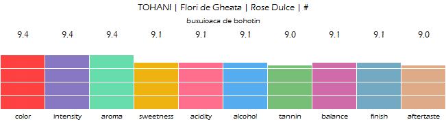 TOHANI_Flori_de_Gheata_Rose_Dulce_review