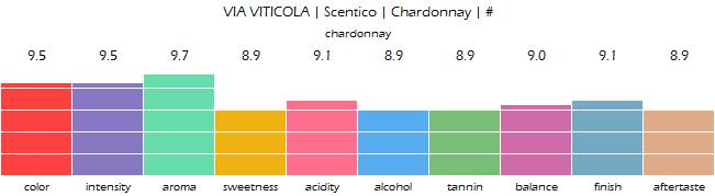 VIA_VITICOLAScentico_Chardonnay_review