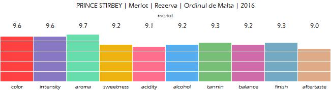 PRINCE_STIRBEY_Merlot_Rezerva_Ordinul_de_Malta_2016_review
