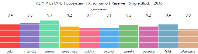 ALPHA_ESTATE_Ecosystem_Xinomavro_Reserve_SingleBlock_2016_review