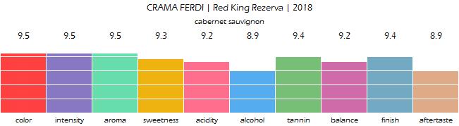 CRAMA_FERDI_Red_King_Rezerva_2018_review