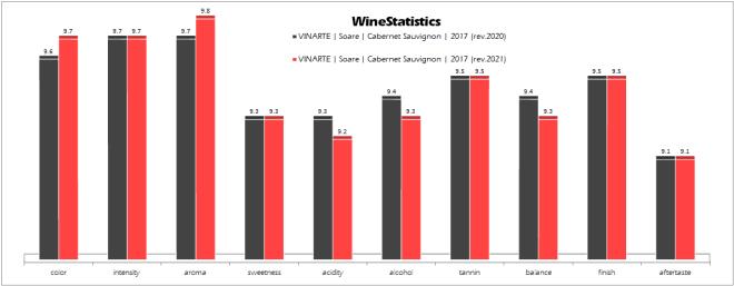 VINARTE_Soare_Cabernet_Sauvignon_2017_evolution