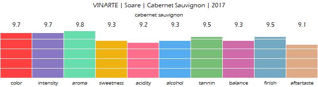 VINARTE_Soare_Cabernet_Sauvignon_2017_review